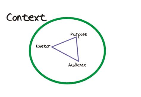 Context meaning in essay